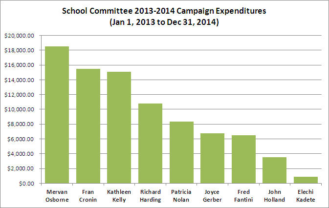School Committee Expenditures 2013-2014